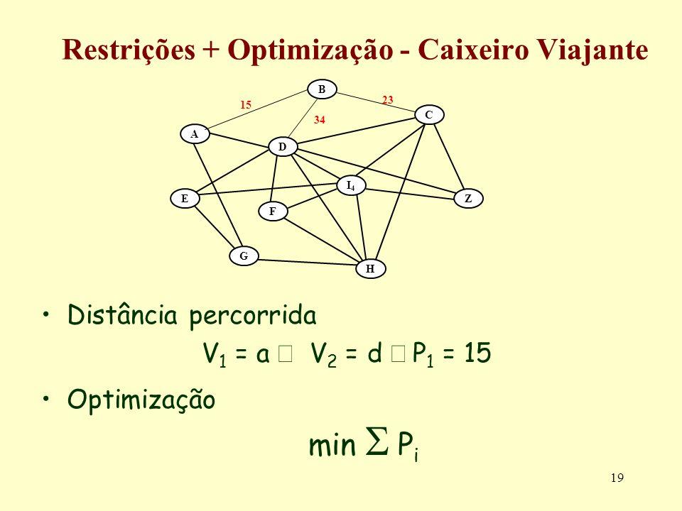 19 Restrições + Optimização - Caixeiro Viajante Distância percorrida V 1 = a V 2 = d P 1 = 15 Optimização min P i A B C E G F Z H D I4I4 23 15 34