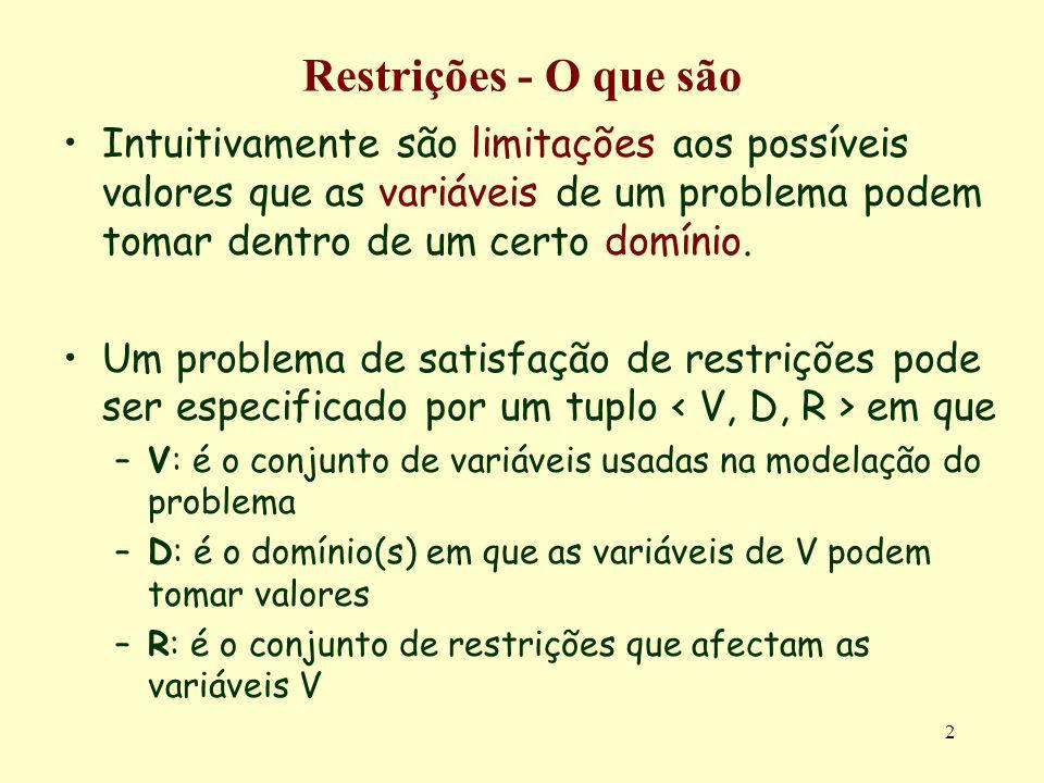 2 Restrições - O que são Intuitivamente são limitações aos possíveis valores que as variáveis de um problema podem tomar dentro de um certo domínio. U