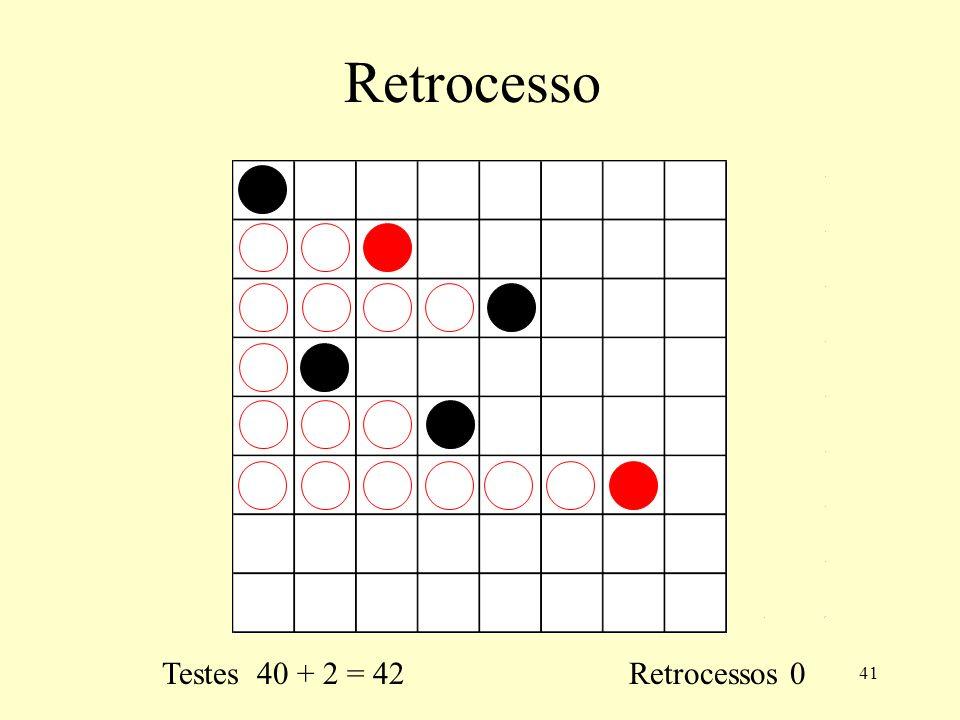 41 Retrocesso Testes 40 + 2 = 42 Retrocessos 0