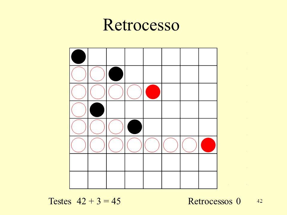 42 Retrocesso Testes 42 + 3 = 45 Retrocessos 0