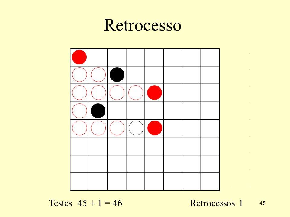 45 Retrocesso Testes 45 + 1 = 46 Retrocessos 1