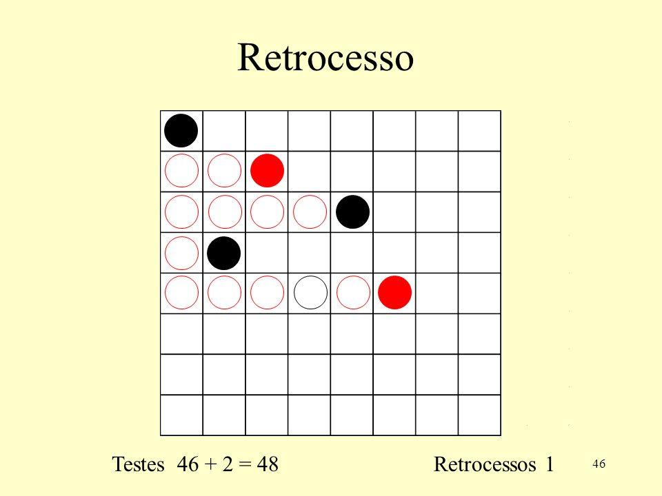 46 Retrocesso Testes 46 + 2 = 48 Retrocessos 1