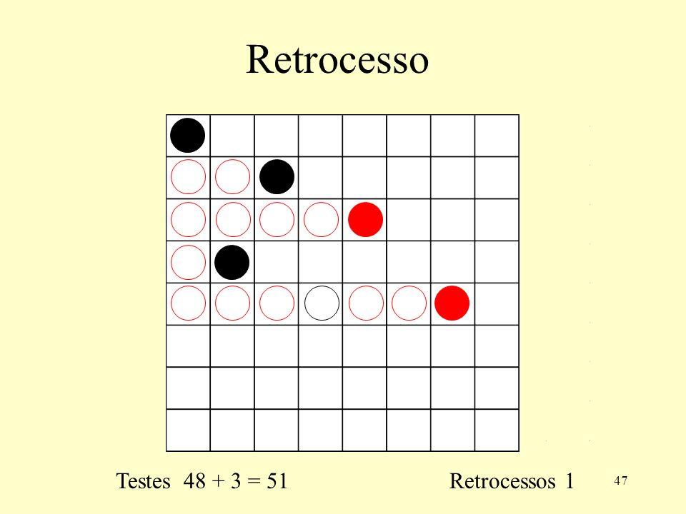 47 Retrocesso Testes 48 + 3 = 51 Retrocessos 1