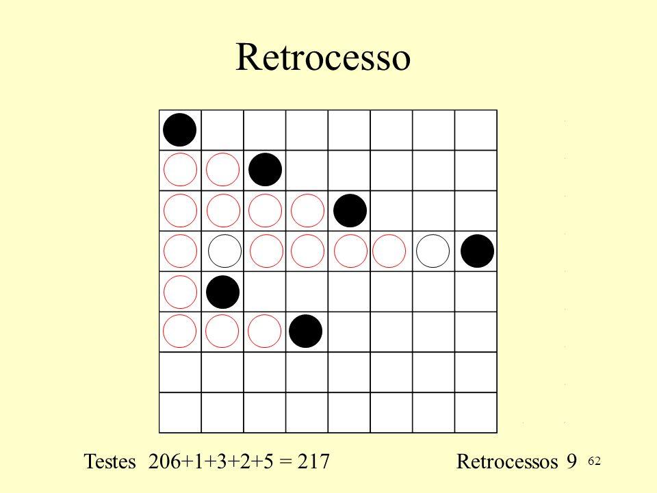 62 Retrocesso Testes 206+1+3+2+5 = 217 Retrocessos 9