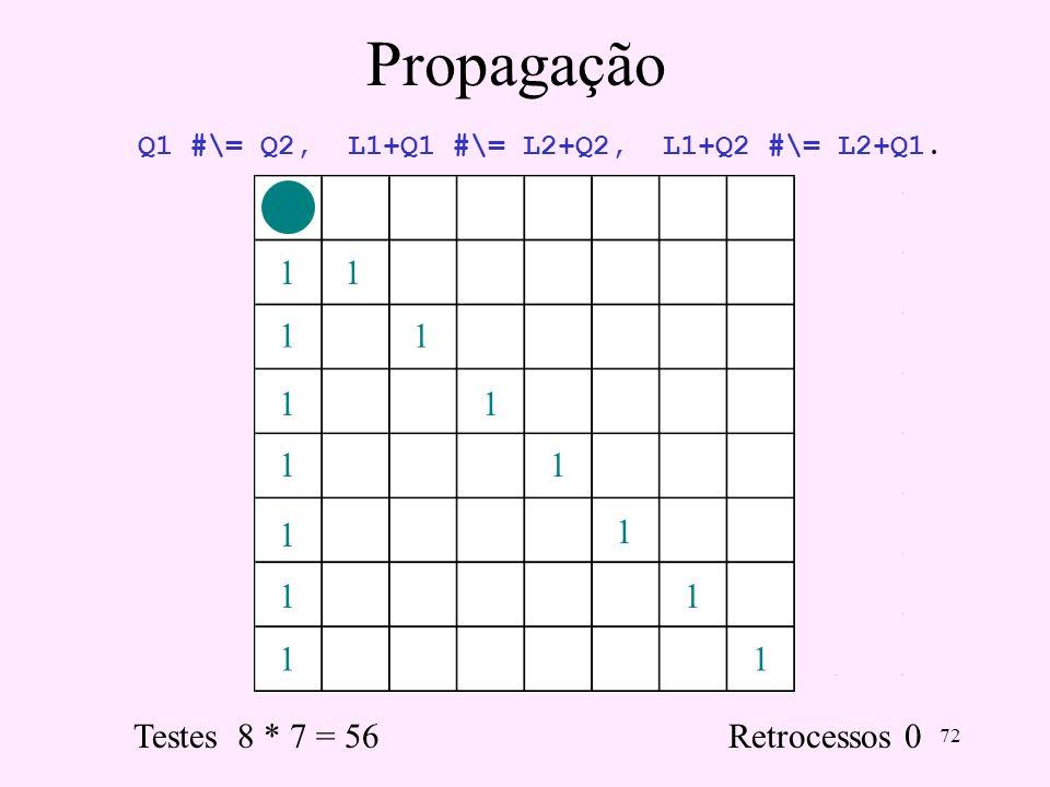 72 Propagação 11 1 1 1 1 1 1 1 1 1 1 1 1 Testes 8 * 7 = 56 Retrocessos 0 Q1 #\= Q2, L1+Q1 #\= L2+Q2, L1+Q2 #\= L2+Q1.