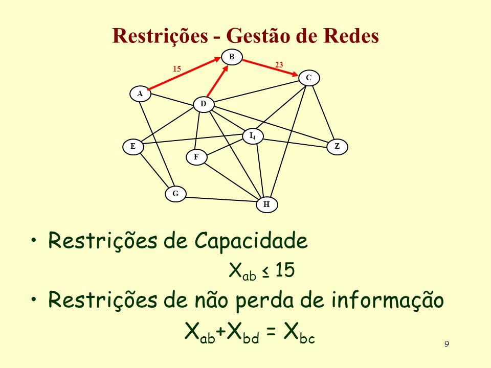 9 Restrições - Gestão de Redes Restrições de Capacidade X ab 15 Restrições de não perda de informação X ab +X bd = X bc A B C E G F Z H D I4I4 23 15