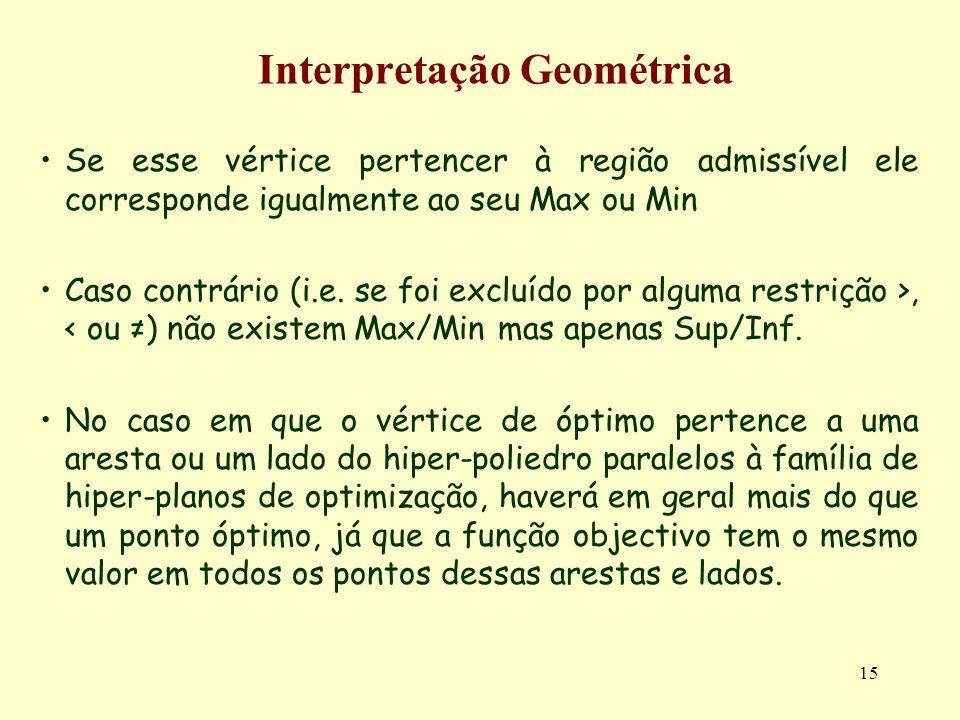 15 Interpretação Geométrica Se esse vértice pertencer à região admissível ele corresponde igualmente ao seu Max ou Min Caso contrário (i.e. se foi exc