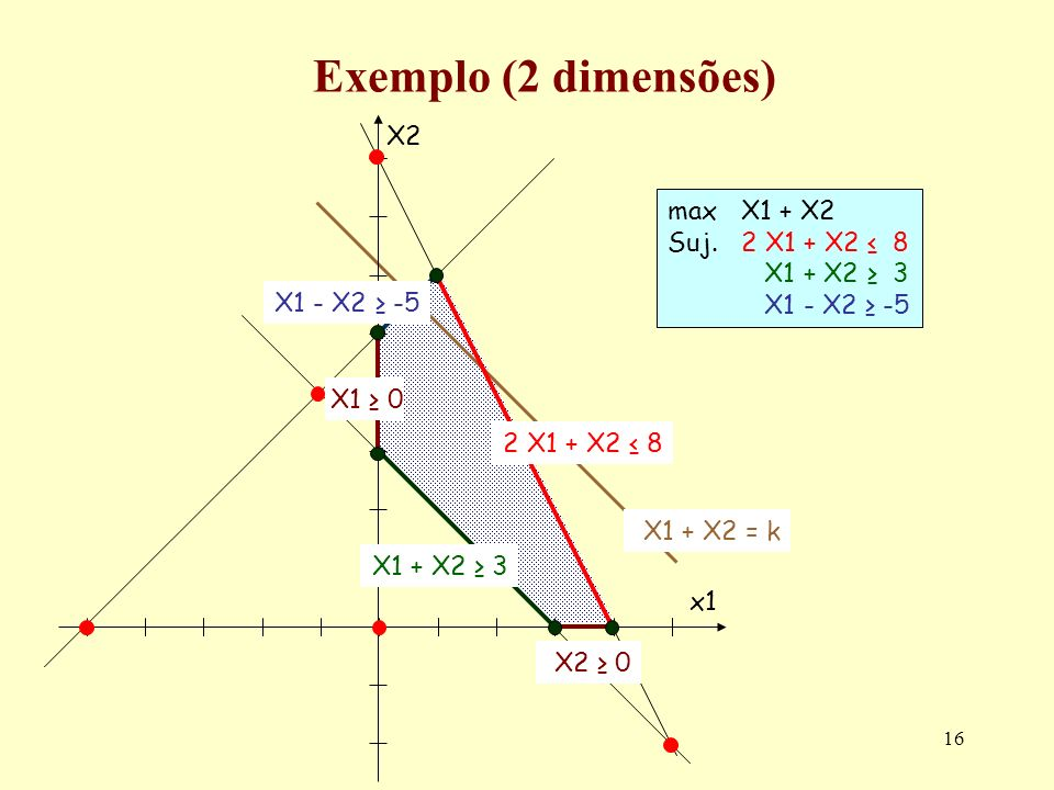 16 Exemplo (2 dimensões) max X1 + X2 Suj.2 X1 + X2 8 X1 + X2 3 X1 - X2 -5 X2 0 X2X2 x1x1 2 X1 + X2 8 X1 - X2 -5 X1 0 X1 + X2 3 X1 + X2 = k
