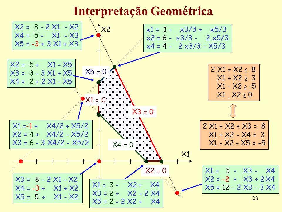 28 Interpretação Geométrica 2 X1 + X2 8 X1 + X2 3 X1 - X2 -5 X1, X2 0 2 X1 + X2 + X3 = 8 X1 + X2 - X4 = 3 X1 - X2 - X5 = -5 X2 = 0 X2 X1X1 X3 = 0 X5 =