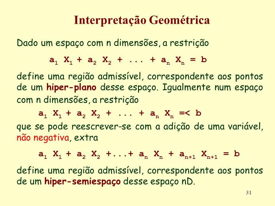 31 Interpretação Geométrica Dado um espaço com n dimensões, a restrição a 1 X 1 + a 2 X 2 +... + a n X n = b define uma região admissível, corresponde