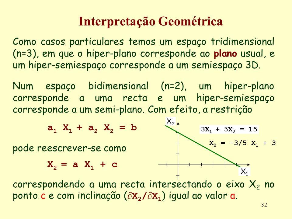 32 Interpretação Geométrica Como casos particulares temos um espaço tridimensional (n=3), em que o hiper-plano corresponde ao plano usual, e um hiper-