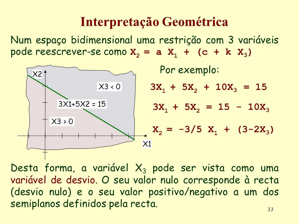33 Interpretação Geométrica Num espaço bidimensional uma restrição com 3 variáveis pode reescrever-se como X 2 = a X 1 + (c + k X 3 ) Por exemplo: Des