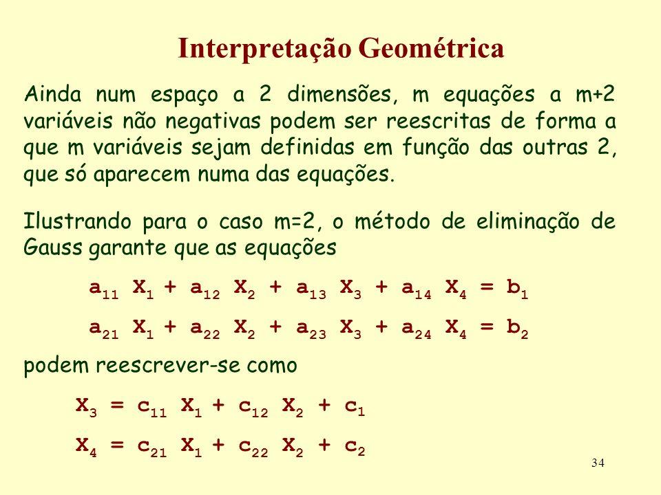34 Interpretação Geométrica Ainda num espaço a 2 dimensões, m equações a m+2 variáveis não negativas podem ser reescritas de forma a que m variáveis s