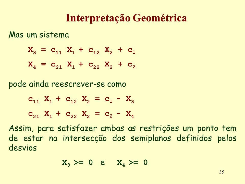 35 Interpretação Geométrica Mas um sistema X 3 = c 11 X 1 + c 12 X 2 + c 1 X 4 = c 21 X 1 + c 22 X 2 + c 2 pode ainda reescrever-se como c 11 X 1 + c
