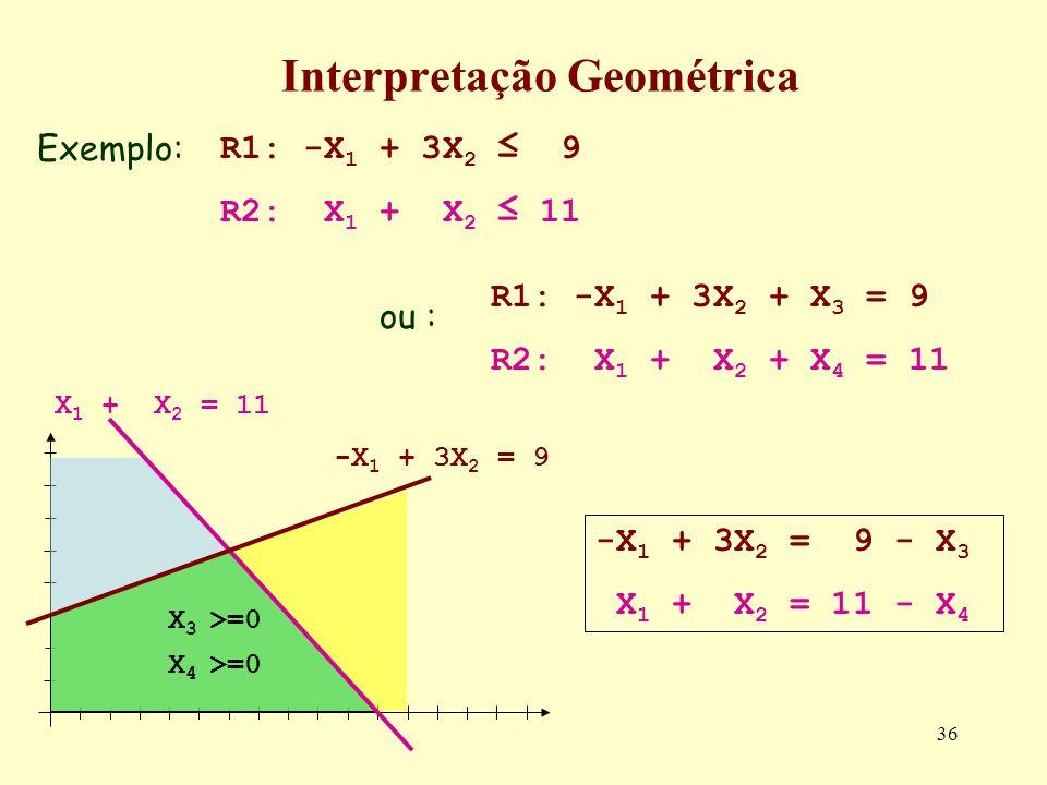 36 Interpretação Geométrica Exemplo: ou : R1: -X 1 + 3X 2 9 R2: X 1 + X 2 11 R1: -X 1 + 3X 2 + X 3 = 9 R2: X 1 + X 2 + X 4 = 11 -X 1 + 3X 2 = 9 - X 3