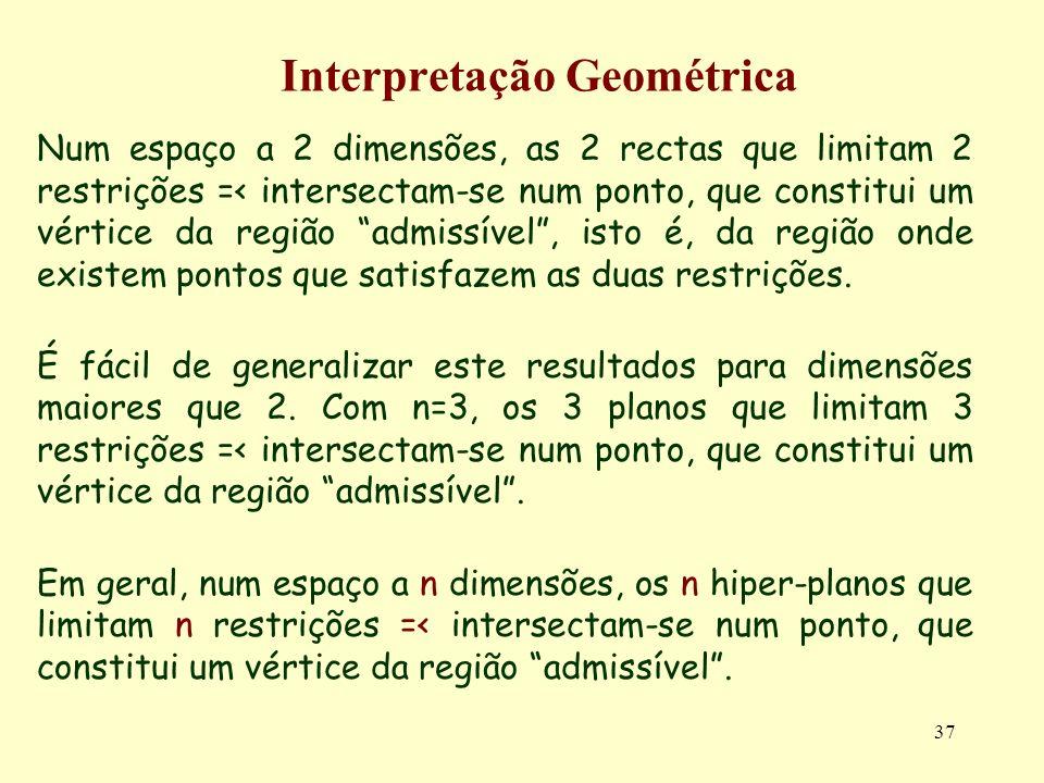 37 Interpretação Geométrica Num espaço a 2 dimensões, as 2 rectas que limitam 2 restrições =< intersectam-se num ponto, que constitui um vértice da re