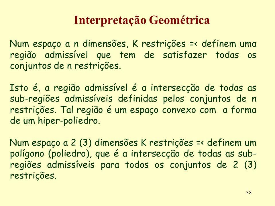38 Interpretação Geométrica Num espaço a n dimensões, K restrições =< definem uma região admissível que tem de satisfazer todas os conjuntos de n rest