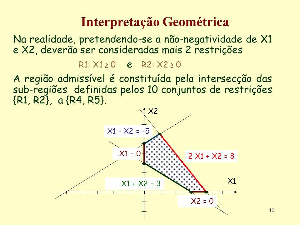 40 Na realidade, pretendendo-se a não-negatividade de X1 e X2, deverão ser consideradas mais 2 restrições R1: X1 0 e R2: X2 0 A região admissível é co