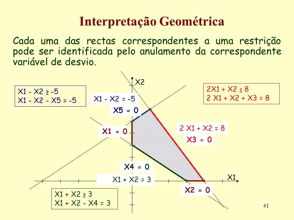 41 Cada uma das rectas correspondentes a uma restrição pode ser identificada pelo anulamento da correspondente variável de desvio. Interpretação Geomé