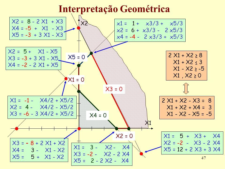 47 Interpretação Geométrica 2 X1 + X2 8 X1 + X2 3 X1 - X2 -5 X1, X2 0 2 X1 + X2 - X3 = 8 X1 + X2 + X4 = 3 X1 - X2 - X5 = -5 X2 = 0 X2 X1X1 X3 = 0 X5 =
