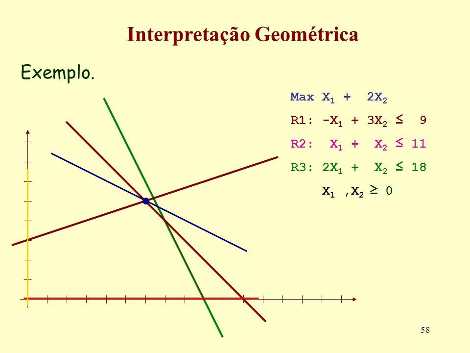 58 Exemplo. Interpretação Geométrica Max X 1 + 2X 2 R1: -X 1 + 3X 2 9 R2: X 1 + X 2 11 R3: 2X 1 + X 2 18 X 1,X 2 0