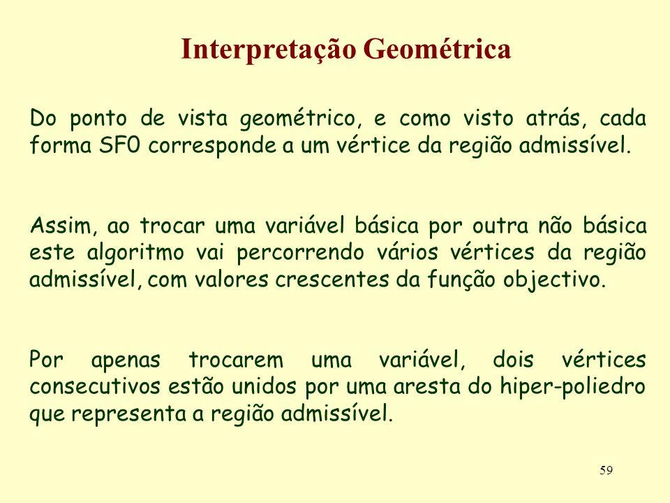 59 Do ponto de vista geométrico, e como visto atrás, cada forma SF0 corresponde a um vértice da região admissível. Assim, ao trocar uma variável básic
