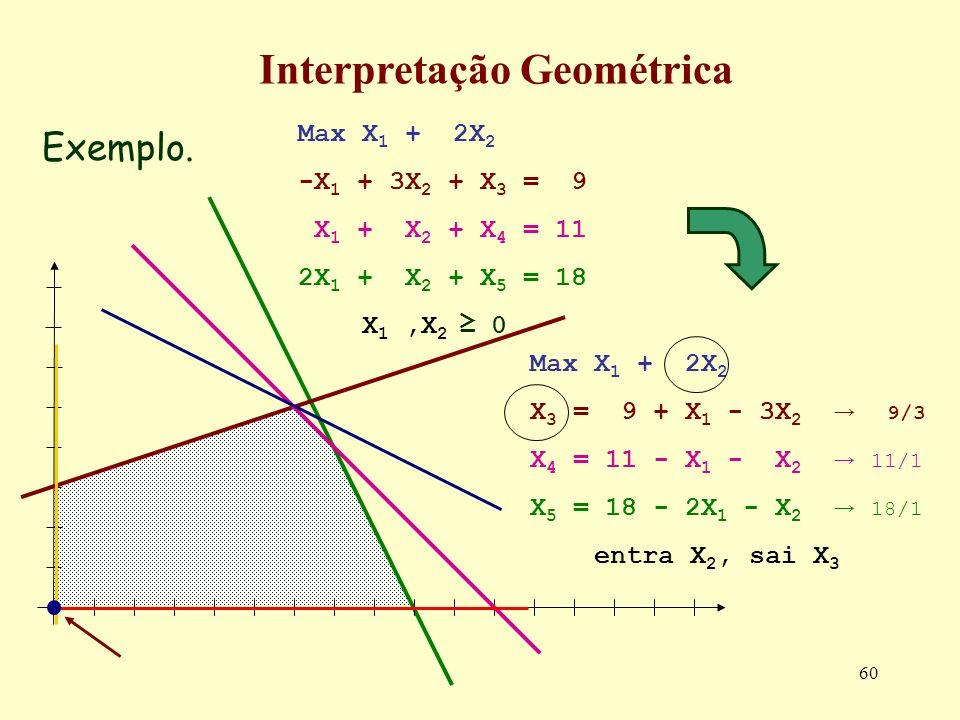 60 Exemplo. Interpretação Geométrica Max X 1 + 2X 2 -X 1 + 3X 2 + X 3 = 9 X 1 + X 2 + X 4 = 11 2X 1 + X 2 + X 5 = 18 X 1,X 2 0 Max X 1 + 2X 2 X 3 = 9