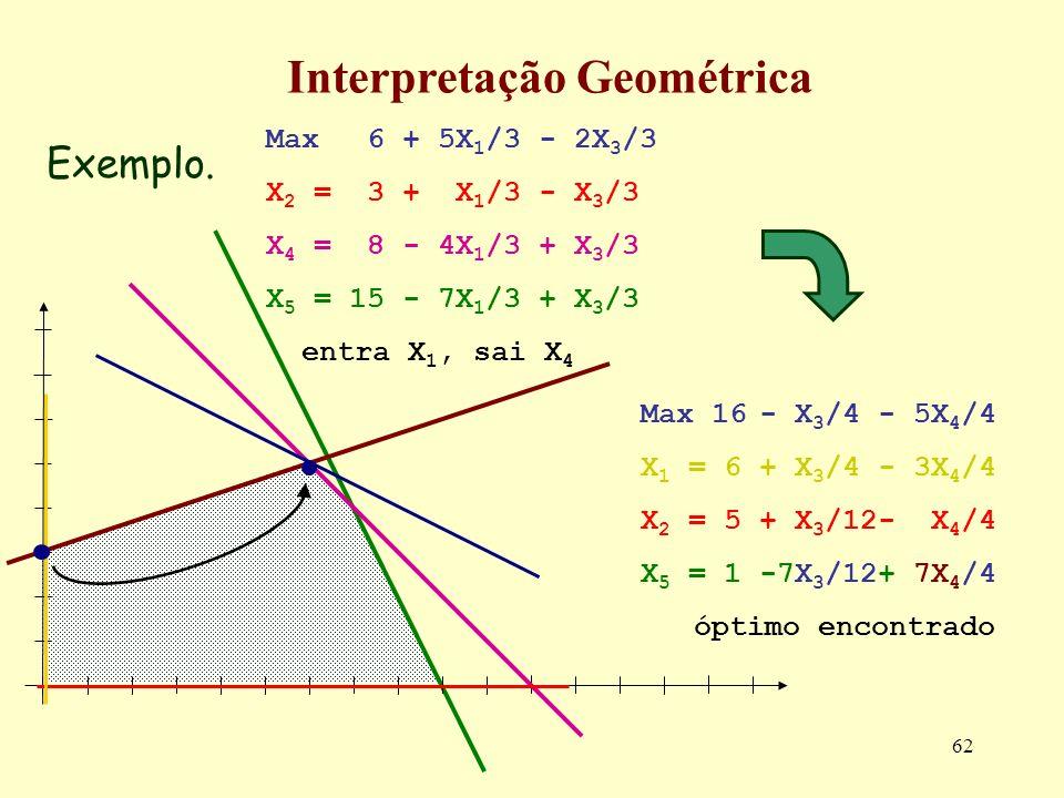 62 Max 6 + 5X 1 /3 - 2X 3 /3 X 2 = 3 + X 1 /3 - X 3 /3 X 4 = 8 - 4X 1 /3 + X 3 /3 X 5 = 15 - 7X 1 /3 + X 3 /3 entra X 1, sai X 4 Exemplo. Interpretaçã