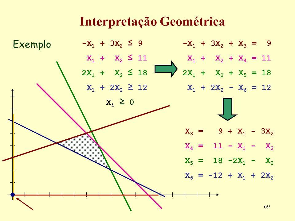 69 Exemplo Interpretação Geométrica -X 1 + 3X 2 + X 3 = 9 X 1 + X 2 + X 4 = 11 2X 1 + X 2 + X 5 = 18 X 1 + 2X 2 - X 6 = 12 -X 1 + 3X 2 9 X 1 + X 2 11