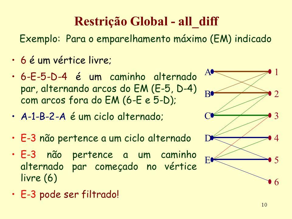 10 Restrição Global - all_diff Exemplo: Para o emparelhamento máximo (EM) indicado 6 é um vértice livre; 6-E-5-D-4 é um caminho alternado par, alterna