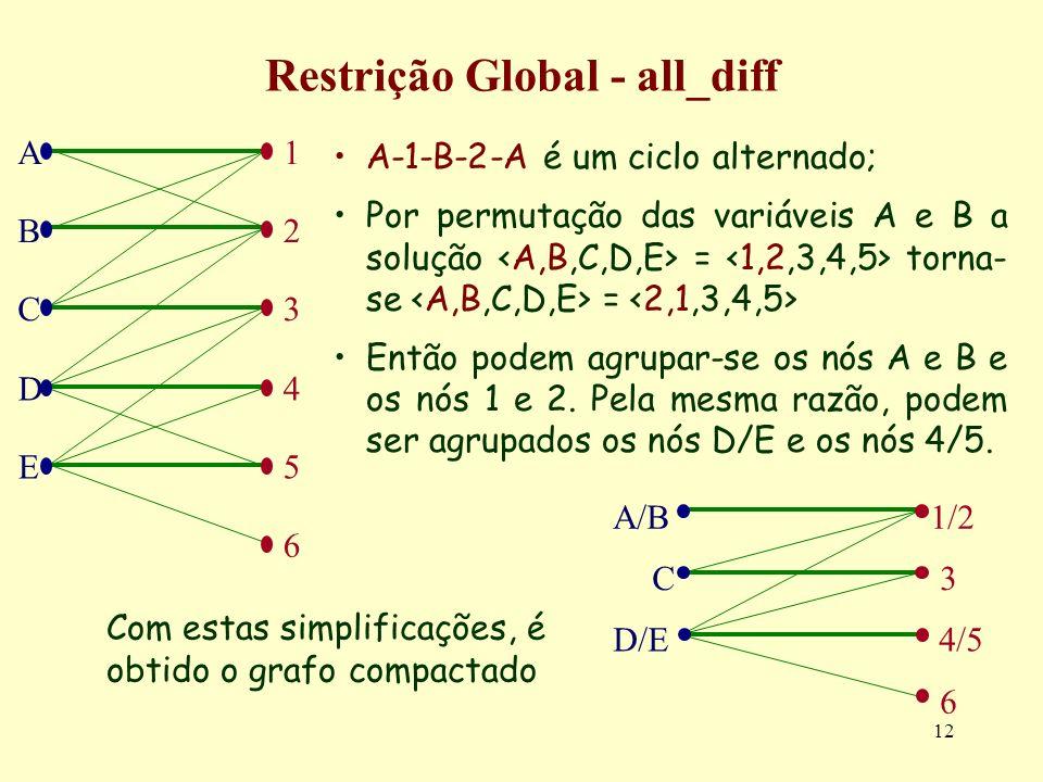 12 Restrição Global - all_diff A-1-B-2-A é um ciclo alternado; Por permutação das variáveis A e B a solução = torna- se = Então podem agrupar-se os nó