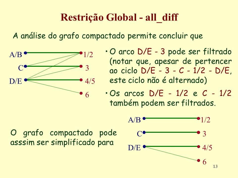 13 Restrição Global - all_diff A análise do grafo compactado permite concluir que A/B C 4/5 3 6 D/E 1/2 A/B C 4/5 3 6 D/E 1/2 O arco D/E - 3 pode ser