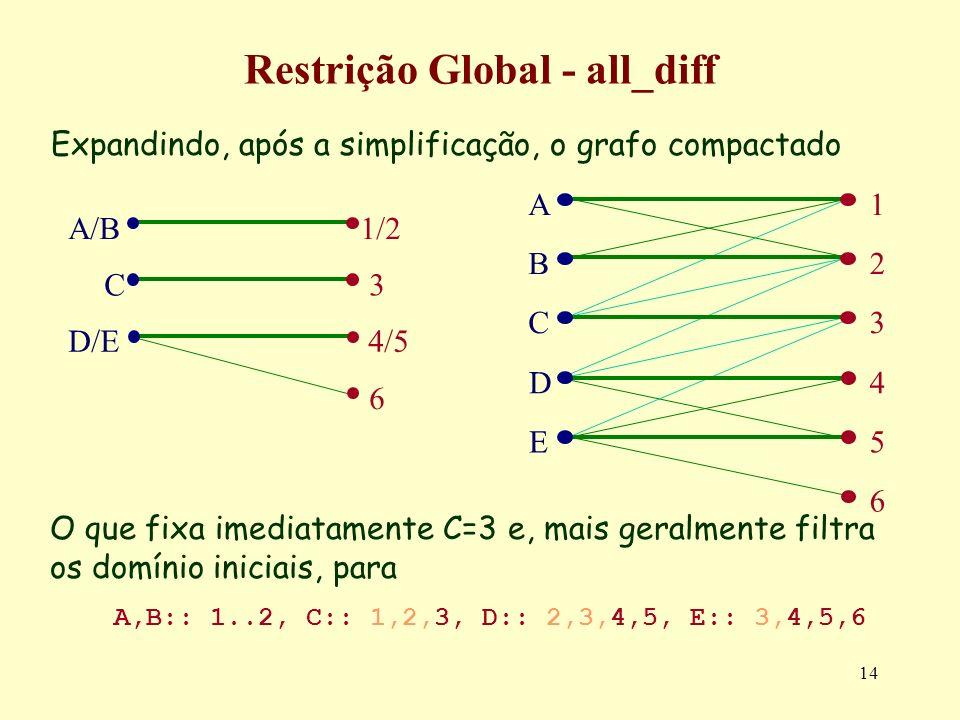 14 Restrição Global - all_diff Expandindo, após a simplificação, o grafo compactado A/B C 4/5 3 6 D/E 1/2 O que fixa imediatamente C=3 e, mais geralme