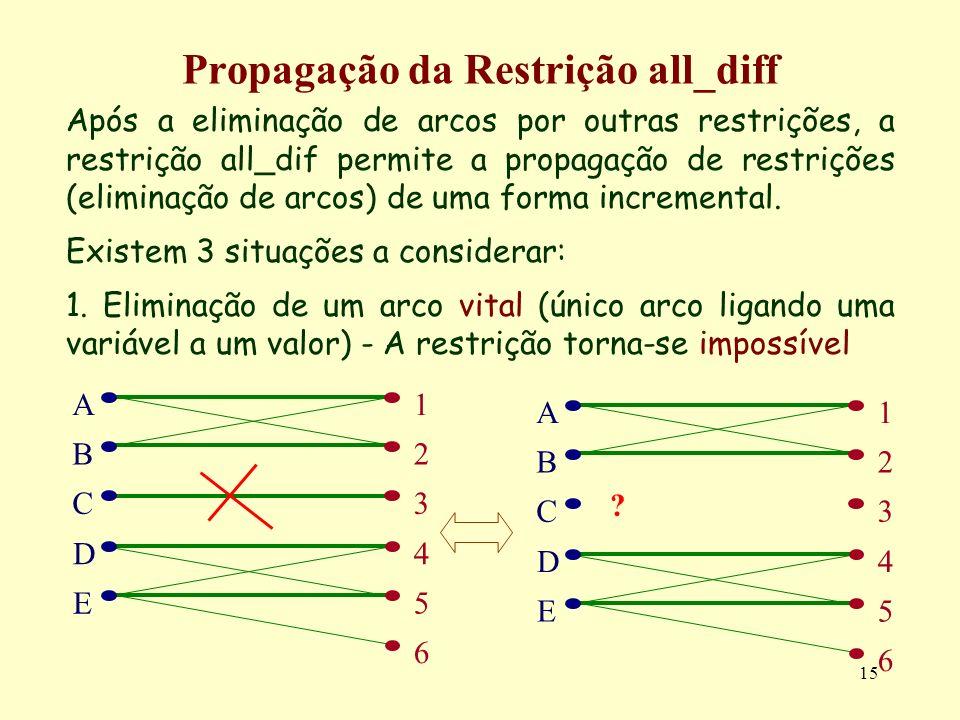 15 Propagação da Restrição all_diff Após a eliminação de arcos por outras restrições, a restrição all_dif permite a propagação de restrições (eliminaç