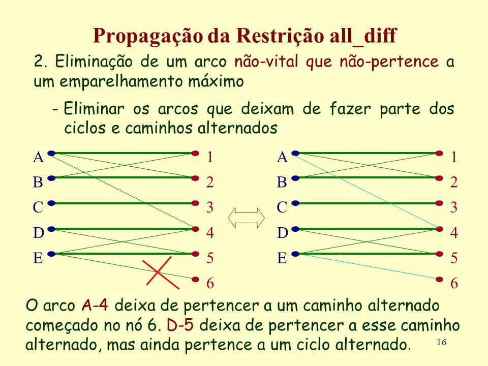 16 Propagação da Restrição all_diff 2. Eliminação de um arco não-vital que não-pertence a um emparelhamento máximo -Eliminar os arcos que deixam de fa