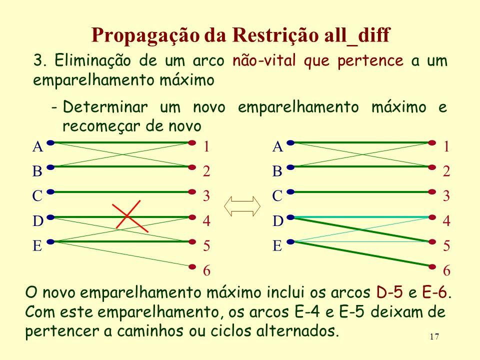 17 Propagação da Restrição all_diff 3. Eliminação de um arco não-vital que pertence a um emparelhamento máximo -Determinar um novo emparelhamento máxi