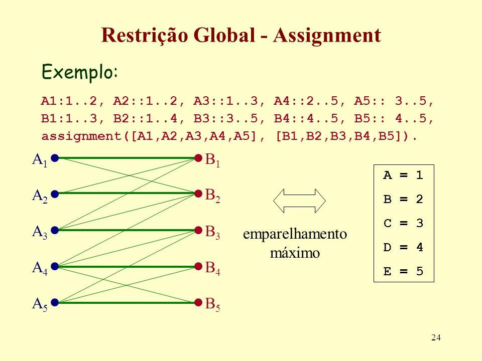 24 Restrição Global - Assignment Exemplo: A1:1..2, A2::1..2, A3::1..3, A4::2..5, A5:: 3..5, B1:1..3, B2::1..4, B3::3..5, B4::4..5, B5:: 4..5, assignme