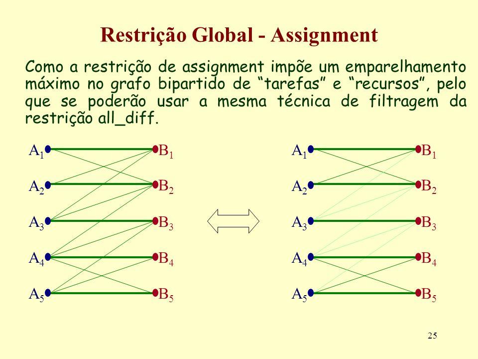 25 Restrição Global - Assignment Como a restrição de assignment impõe um emparelhamento máximo no grafo bipartido de tarefas e recursos, pelo que se p