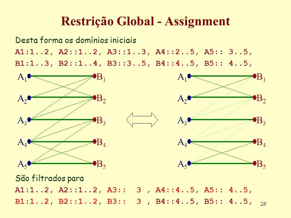26 Restrição Global - Assignment Desta forma os domínios iniciais A1:1..2, A2::1..2, A3::1..3, A4::2..5, A5:: 3..5, B1:1..3, B2::1..4, B3::3..5, B4::4
