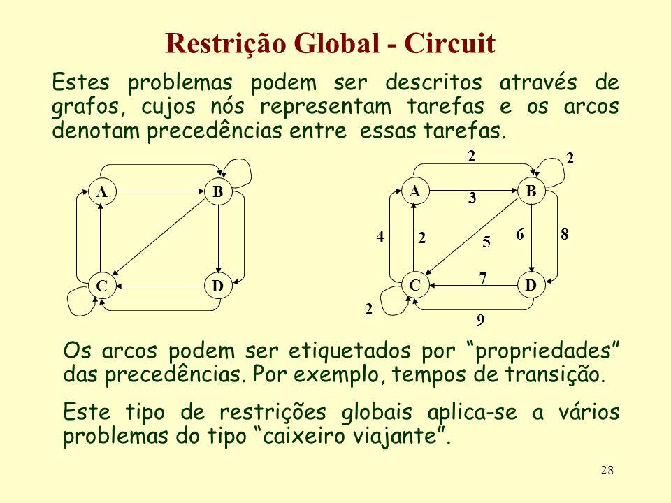28 Restrição Global - Circuit Estes problemas podem ser descritos através de grafos, cujos nós representam tarefas e os arcos denotam precedências ent