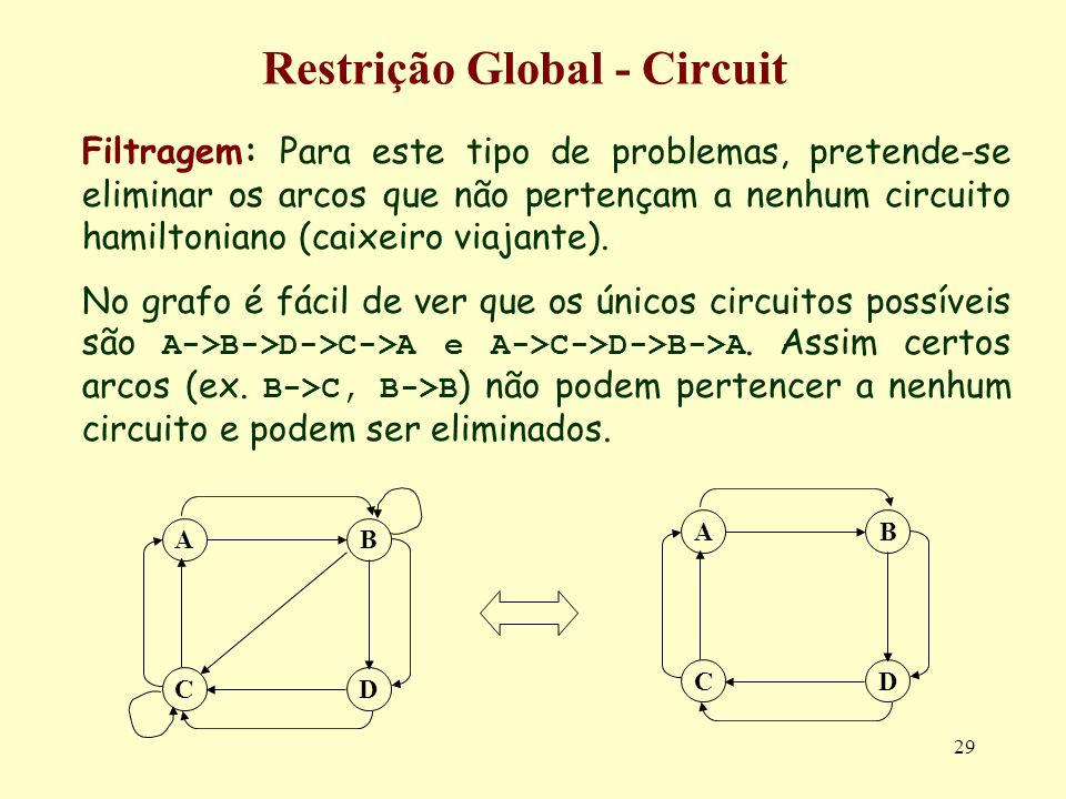 29 Restrição Global - Circuit Filtragem: Para este tipo de problemas, pretende-se eliminar os arcos que não pertençam a nenhum circuito hamiltoniano (