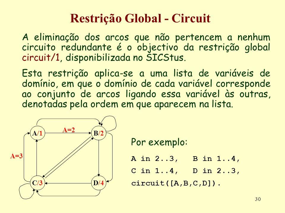 30 Restrição Global - Circuit A eliminação dos arcos que não pertencem a nenhum circuito redundante é o objectivo da restrição global circuit/1, dispo