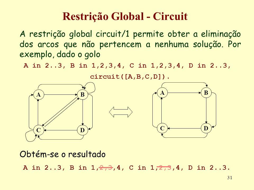 31 Restrição Global - Circuit A restrição global circuit/1 permite obter a eliminação dos arcos que não pertencem a nenhuma solução. Por exemplo, dado