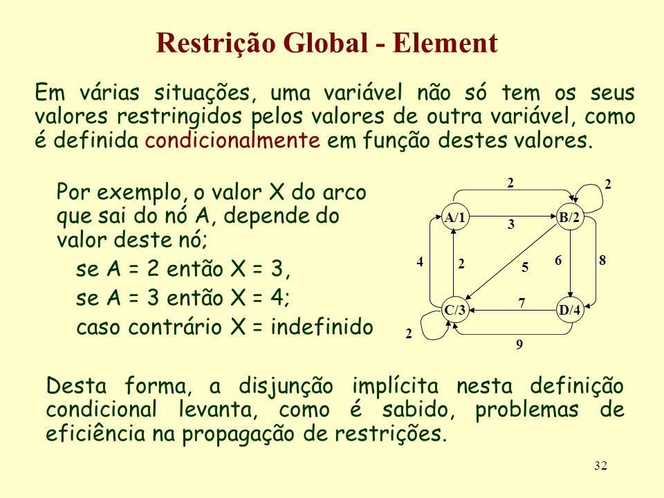 32 Restrição Global - Element Em várias situações, uma variável não só tem os seus valores restringidos pelos valores de outra variável, como é defini