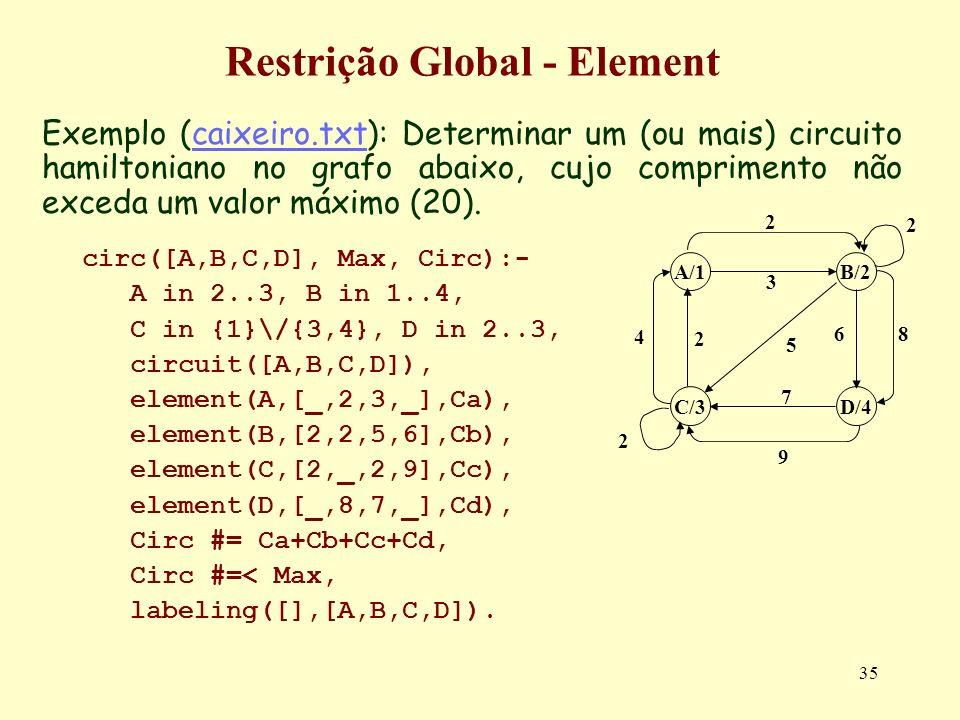 35 Restrição Global - Element Exemplo (caixeiro.txt): Determinar um (ou mais) circuito hamiltoniano no grafo abaixo, cujo comprimento não exceda um va