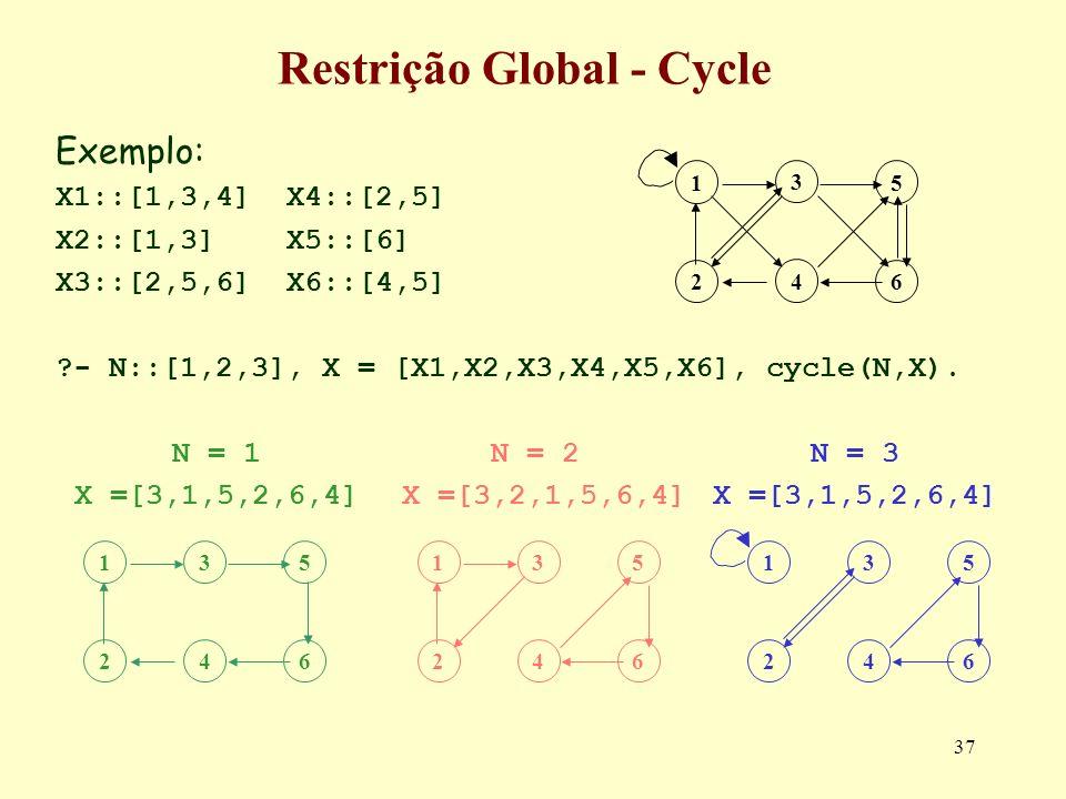 37 Exemplo: X1::[1,3,4] X4::[2,5] X2::[1,3] X5::[6] X3::[2,5,6] X6::[4,5] ?- N::[1,2,3], X = [X1,X2,X3,X4,X5,X6], cycle(N,X). N = 1N = 2N = 3 X =[3,1,
