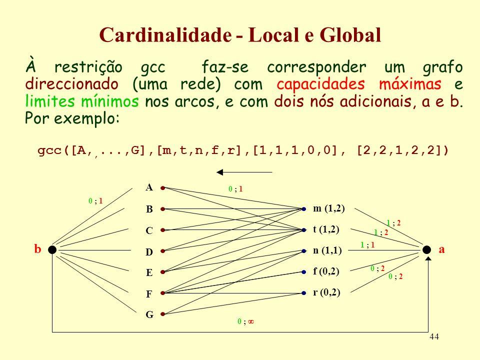 44 À restrição gcc faz-se corresponder um grafo direccionado (uma rede) com capacidades máximas e limites mínimos nos arcos, e com dois nós adicionais