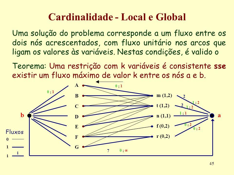 45 Uma solução do problema corresponde a um fluxo entre os dois nós acrescentados, com fluxo unitário nos arcos que ligam os valores às variáveis. Nes