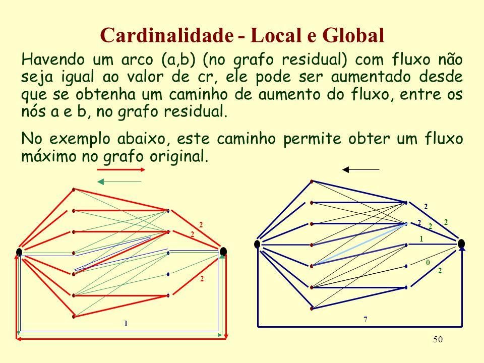 50 Havendo um arco (a,b) (no grafo residual) com fluxo não seja igual ao valor de cr, ele pode ser aumentado desde que se obtenha um caminho de aument