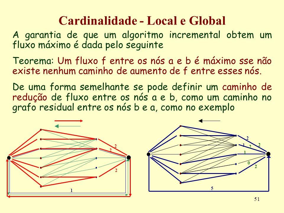 51 A garantia de que um algoritmo incremental obtem um fluxo máximo é dada pelo seguinte Teorema: Um fluxo f entre os nós a e b é máximo sse não exist